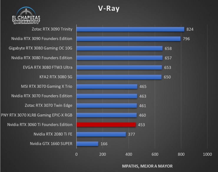 Nvidia GeForce RTX 3060 Ti Founders Edition Benchmarks 6 740x584 30