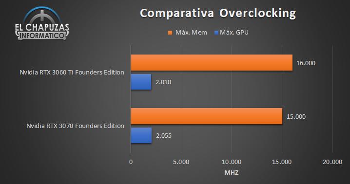 Nvidia GeForce RTX 3060 Ti Founders Edition Comparativa OC 93