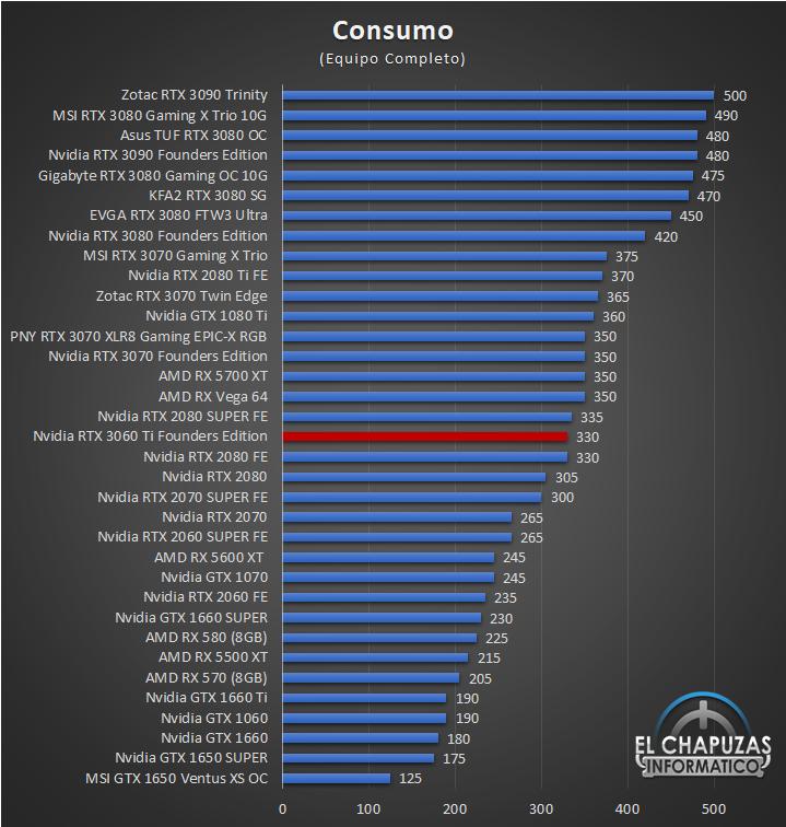 Nvidia GeForce RTX 3060 Ti Founders Edition Consumo 22