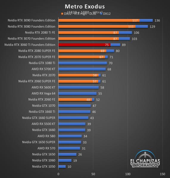 Nvidia GeForce RTX 3060 Ti Founders Edition Full HD 10 571x600 41