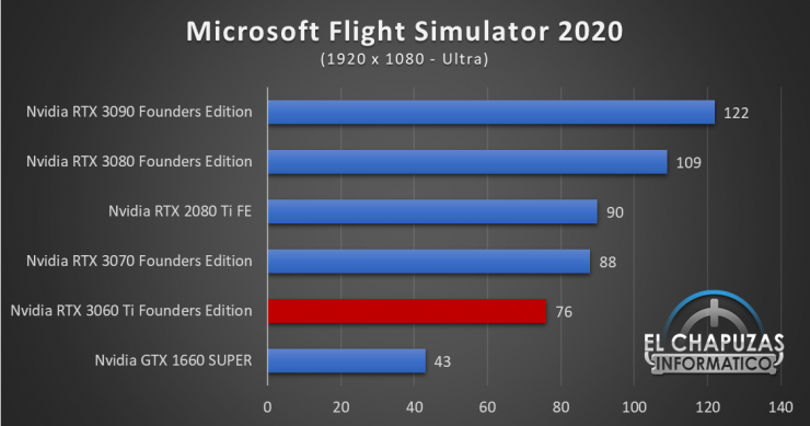 Nvidia GeForce RTX 3060 Ti Founders Edition Full HD 11 740x389 40