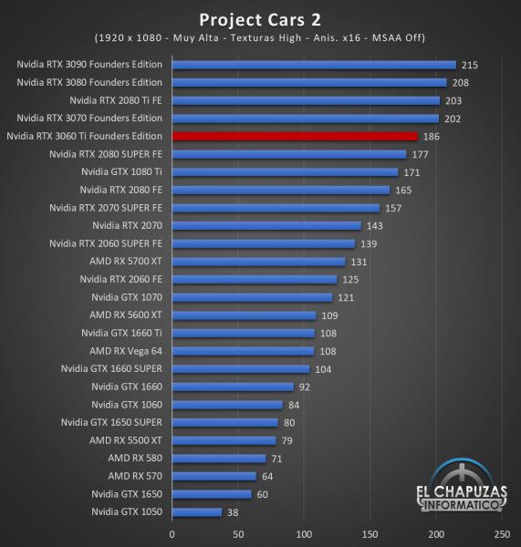 Nvidia GeForce RTX 3060 Ti Founders Edition Full HD 12 571x600 42