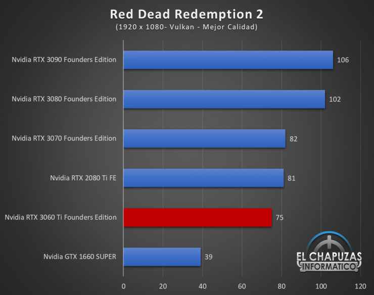 Nvidia GeForce RTX 3060 Ti Founders Edition Full HD 14 740x584 44