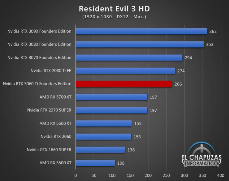 Nvidia GeForce RTX 3060 Ti Founders Edition Full HD 15 740x584 45