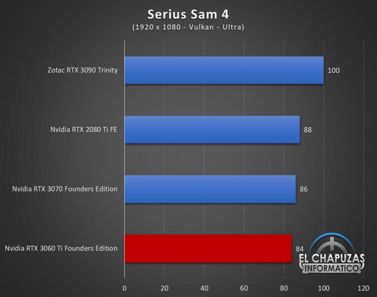 Nvidia GeForce RTX 3060 Ti Founders Edition Full HD 16 740x583 46