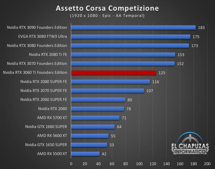 Nvidia GeForce RTX 3060 Ti Founders Edition Full HD 2 740x584 32