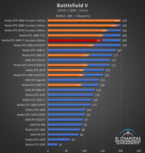Nvidia GeForce RTX 3060 Ti Founders Edition Full HD 3 570x600 33