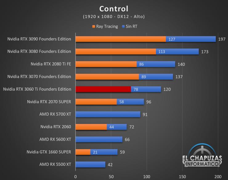 Nvidia GeForce RTX 3060 Ti Founders Edition Full HD 4 740x584 34