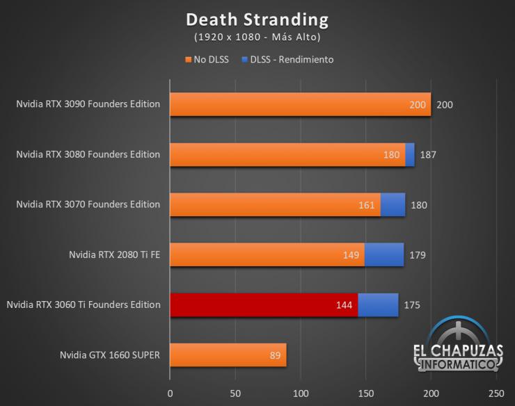 Nvidia GeForce RTX 3060 Ti Founders Edition Full HD 5 740x584 35