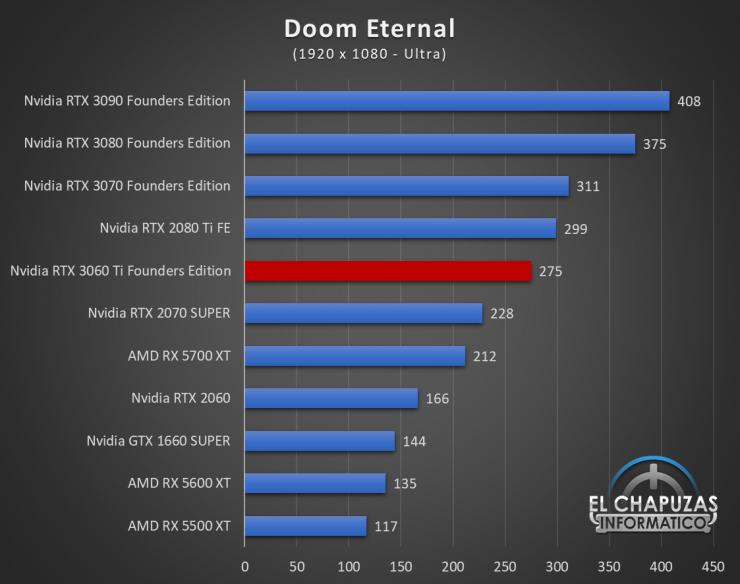 Nvidia GeForce RTX 3060 Ti Founders Edition Full HD 6 740x584 36