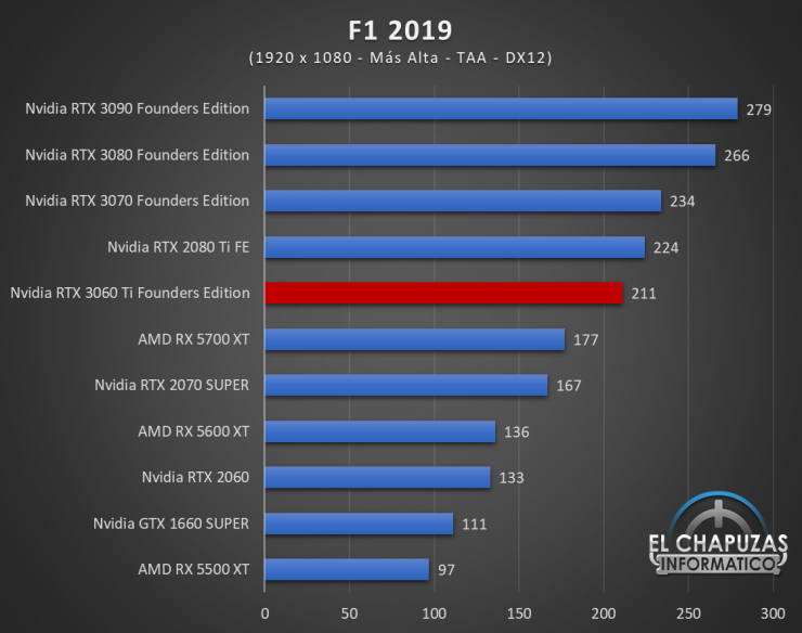 Nvidia GeForce RTX 3060 Ti Founders Edition Full HD 7 740x584 37