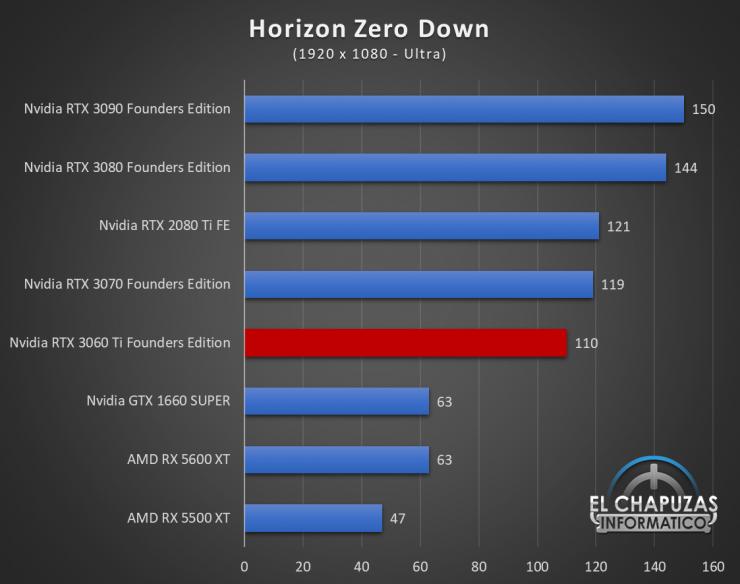 Nvidia GeForce RTX 3060 Ti Founders Edition Full HD 9 740x584 39