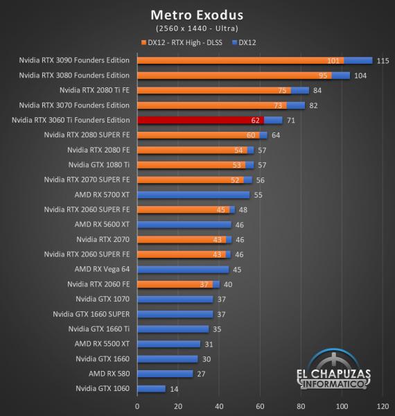 Nvidia GeForce RTX 3060 Ti Founders Edition QHD 10 570x600 61