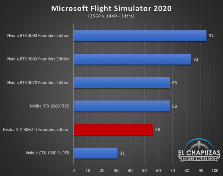 Nvidia GeForce RTX 3060 Ti Founders Edition QHD 11 740x584 60