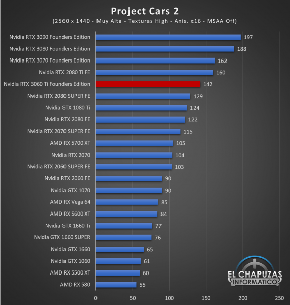 Nvidia GeForce RTX 3060 Ti Founders Edition QHD 12 571x600 62