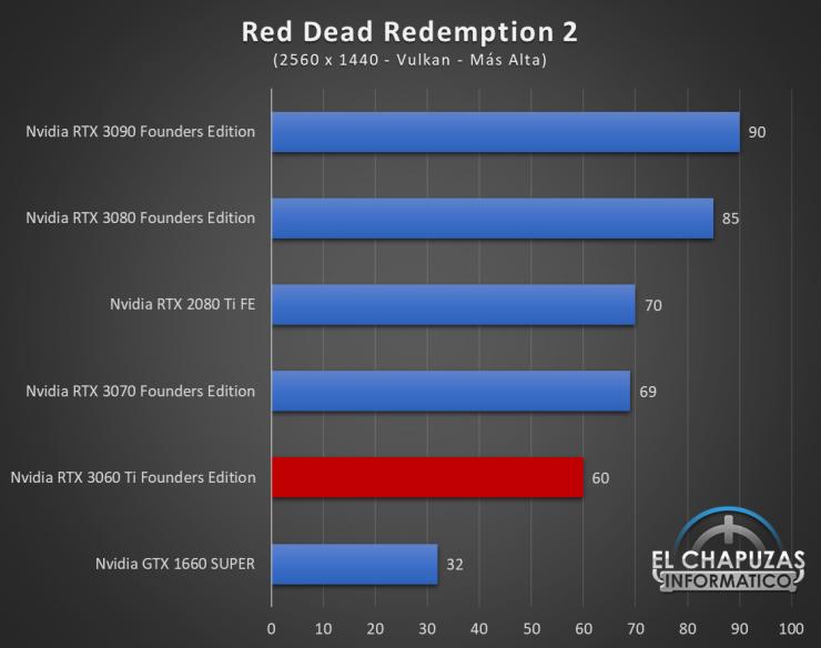 Nvidia GeForce RTX 3060 Ti Founders Edition QHD 14 740x584 64