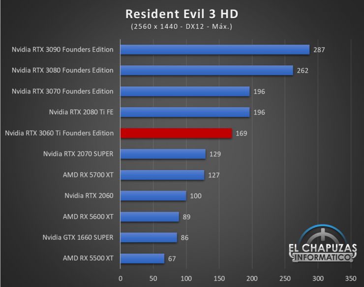 Nvidia GeForce RTX 3060 Ti Founders Edition QHD 15 740x584 65