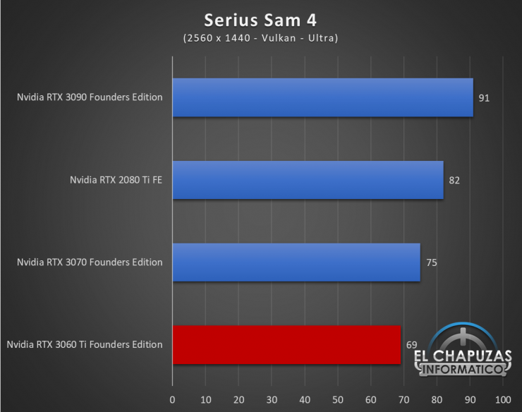 Nvidia GeForce RTX 3060 Ti Founders Edition QHD 16 740x584 66