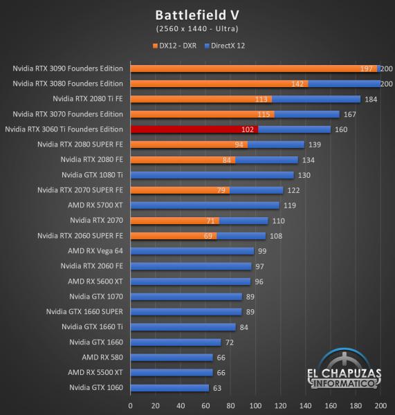 Nvidia GeForce RTX 3060 Ti Founders Edition QHD 3 571x600 53