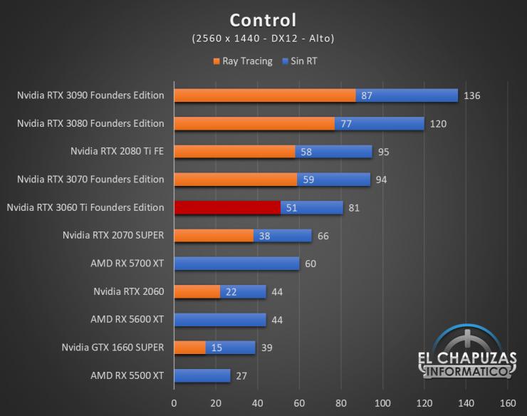 Nvidia GeForce RTX 3060 Ti Founders Edition QHD 4 740x584 54