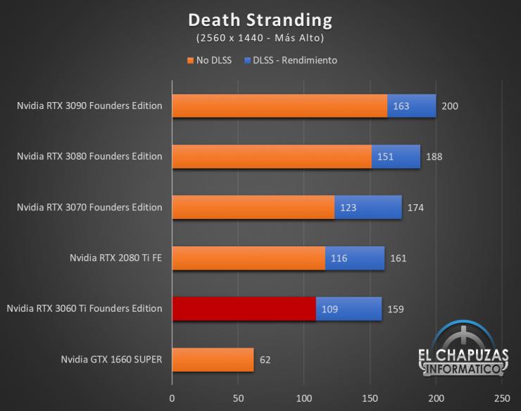 Nvidia GeForce RTX 3060 Ti Founders Edition QHD 5 740x584 55