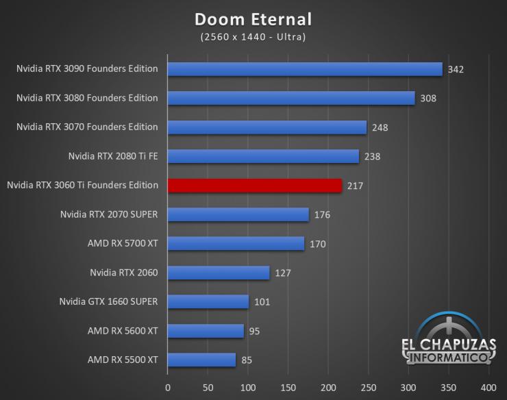 Nvidia GeForce RTX 3060 Ti Founders Edition QHD 6 740x584 56