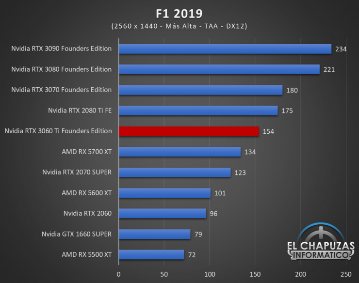 Nvidia GeForce RTX 3060 Ti Founders Edition QHD 7 740x584 57