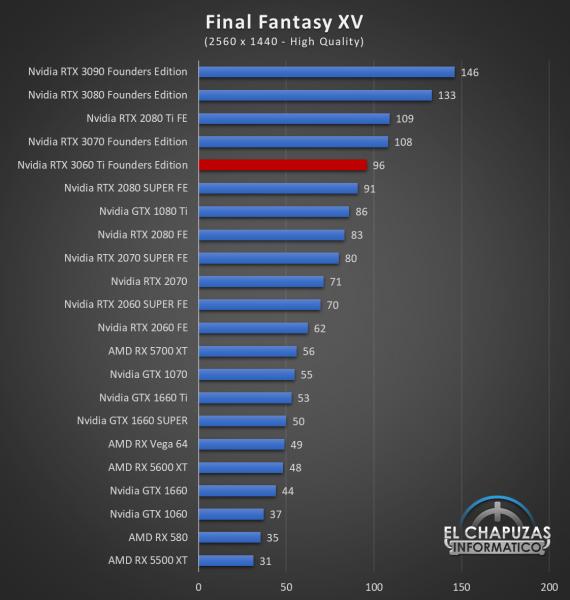 Nvidia GeForce RTX 3060 Ti Founders Edition QHD 8 570x600 58