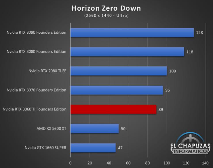 Nvidia GeForce RTX 3060 Ti Founders Edition QHD 9 740x584 59