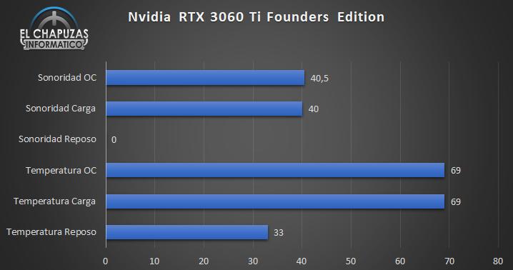 Nvidia GeForce RTX 3060 Ti Founders Edition Temperaturas y Sonoridad 24