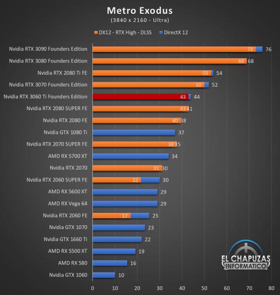 Nvidia GeForce RTX 3060 Ti Founders Edition UHD 10 570x600 81