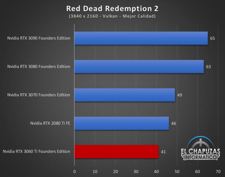 Nvidia GeForce RTX 3060 Ti Founders Edition UHD 14 740x584 84