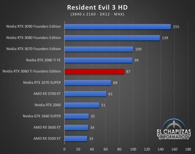 Nvidia GeForce RTX 3060 Ti Founders Edition UHD 15 740x584 85