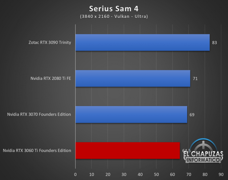 Nvidia GeForce RTX 3060 Ti Founders Edition UHD 16 740x584 86