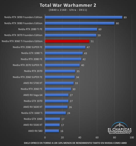 Nvidia GeForce RTX 3060 Ti Founders Edition UHD 20 559x600 90