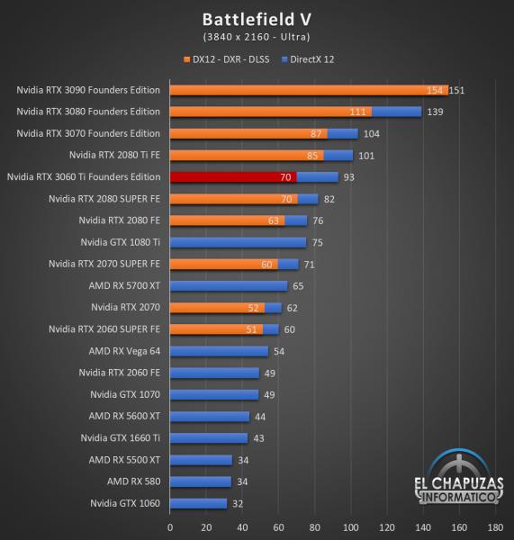 Nvidia GeForce RTX 3060 Ti Founders Edition UHD 3 571x600 73