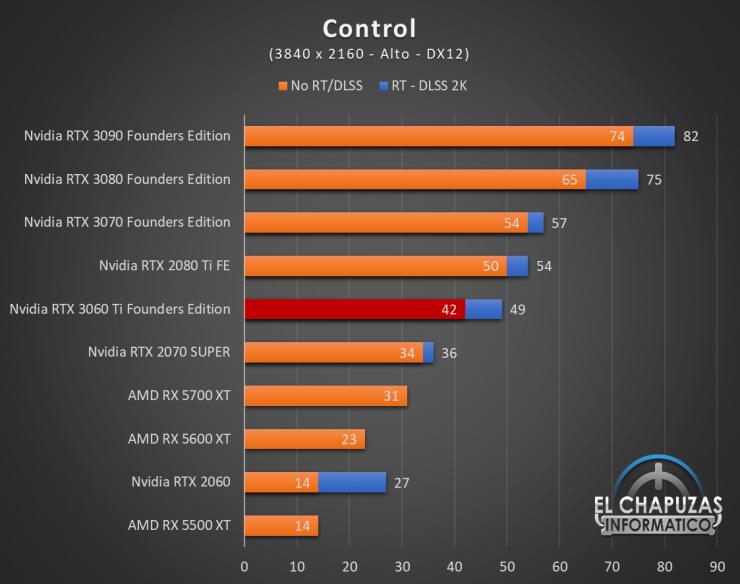 Nvidia GeForce RTX 3060 Ti Founders Edition UHD 4 740x584 74