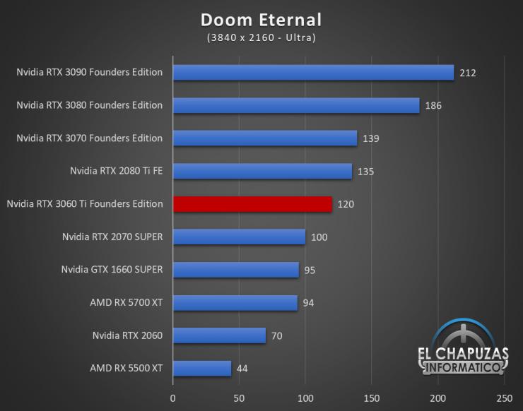Nvidia GeForce RTX 3060 Ti Founders Edition UHD 6 740x582 76