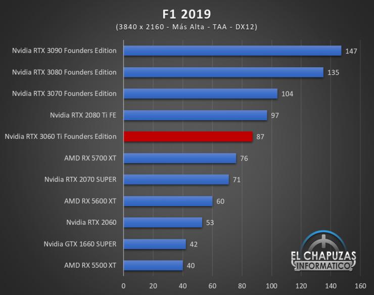 Nvidia GeForce RTX 3060 Ti Founders Edition UHD 7 740x584 77