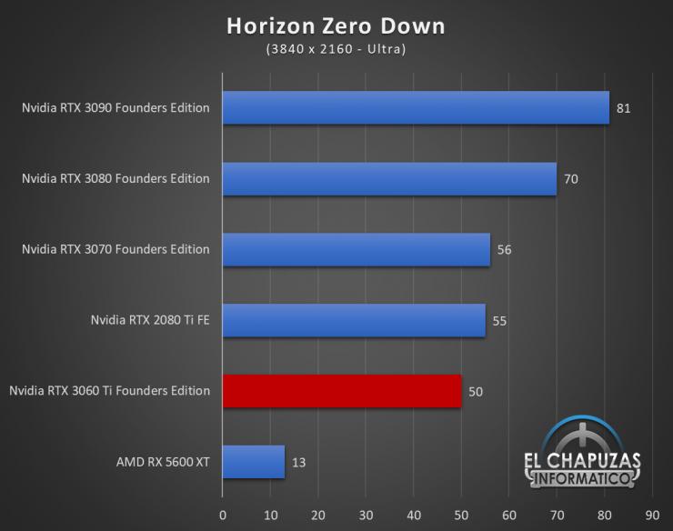 Nvidia GeForce RTX 3060 Ti Founders Edition UHD 9 740x584 79