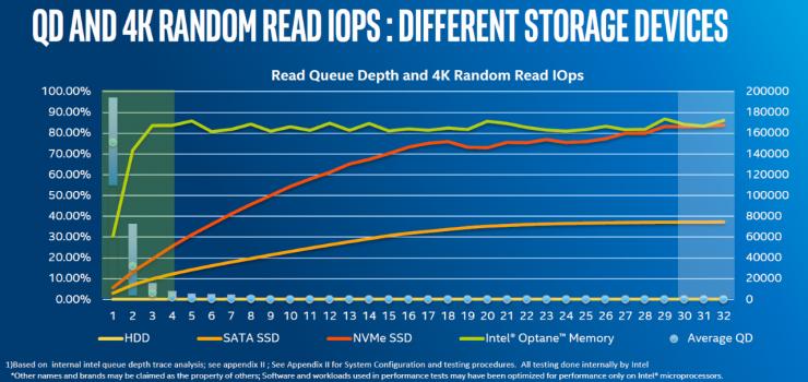Rendimiento de Intel Optane velocidad aleatoria 4k