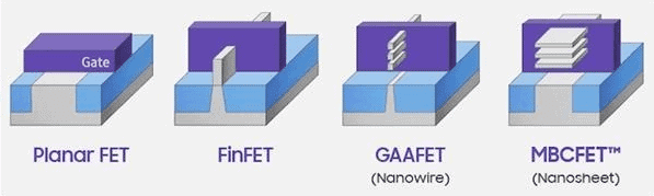 TSMC FinFET vs GAAFET