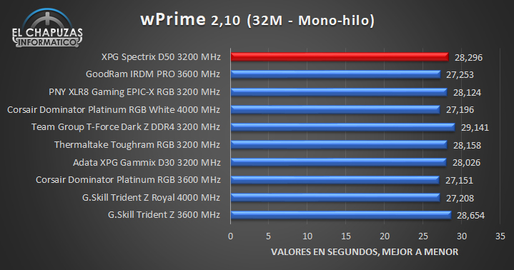 XPG Spectrix D50 - Pruebas 4