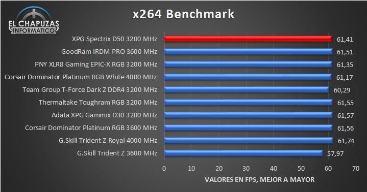 XPG Spectrix D50 - Pruebas 6
