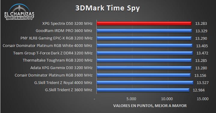 XPG Spectrix D50 - Pruebas 7