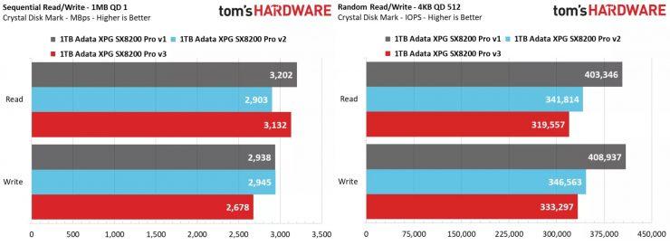 ADATA XPG SX8200 Pro v1 vs v2 vs v3