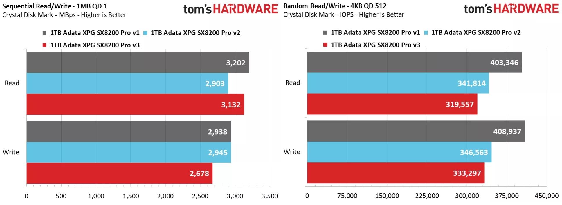 ADATA XPG SX8200 Pro v1 vs v2 vs v3 0