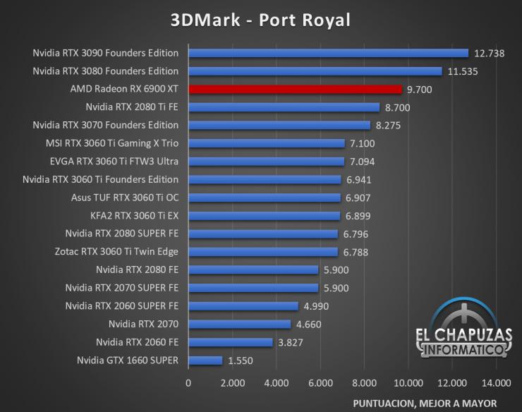 AMD Radeon RX 6900 XT Benchmarks 2 740x584 28