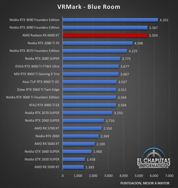 AMD Radeon RX 6900 XT Benchmarks 4 570x600 30