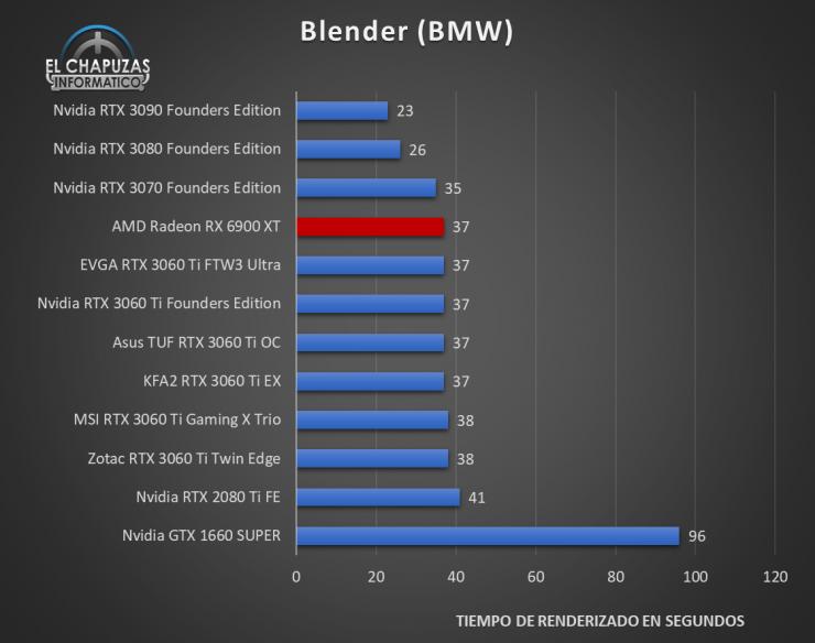 AMD Radeon RX 6900 XT Benchmarks 5 740x584 31